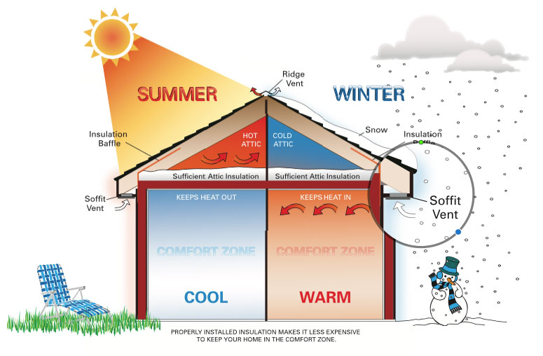 6 DIY Tips for Insulating Your Home for Increased Energy Efficiency –  energytradeaction.org